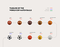 THE BOOK OF THE WORLD CUP MATCH BALLS