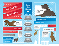 """DC Dog Day Afternoon"" Infographic"