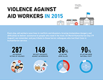 Violence against aid workers in 2015