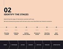 Customer Journey Map - CJM. Organization teambuilding
