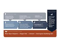 Transformation Process Graphic
