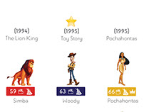 Disney Character Infographic