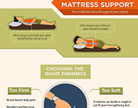 Type of Mattress