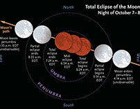 Two Total Lunar Eclipses Set to Occur in 2018