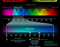 What is High-Energy Blue Light?