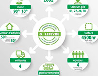Infographic for wooden house manufacturer in France