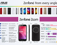 Zenfone from every angle
