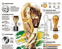 World Cup Brazil 2014 Infographics - El Colombiano