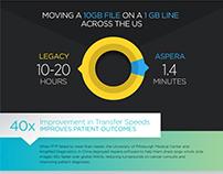 Infographic | Aspera