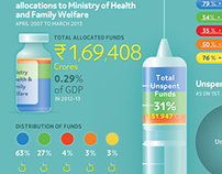 India's spending on health