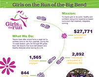 Girls on the Run Infographic - 2017