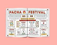 Pacha Magazine July Infographic