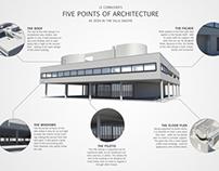 Le Corbusier 5 Points of Architecture