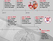 Papa John Schnatter resigns: A timeline