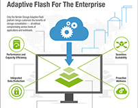 Nimble Storage: Adaptive Flash Platform #INFOGRAPHIC