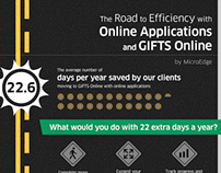 Infographic: GIFTS Online - The Road to Efficiency