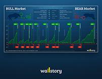 """BULL ir BEAR MARKETS"" infografikas"