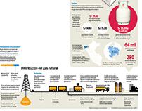 Precios y distribución del gas para Piura