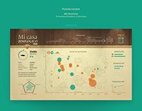 """Mi Casa Zoológico"" - Infographic Design"