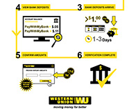Western Union Infographic