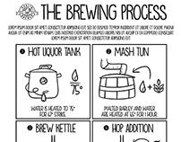 Work ~ Dublin Brewer Beer: Brewing Process