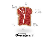Overeten.nl