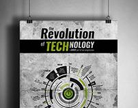 Revolution of Technology Timeline