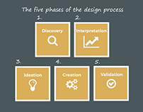 Five phases of the design process