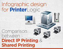 Infographic for IP & Shared Printing by Swan Media
