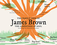 The Family Tree of James Brown