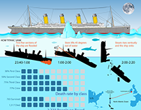 The RMS Titanic - Infographic