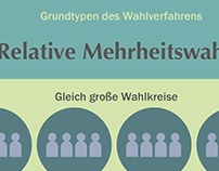 Wahlsysteme