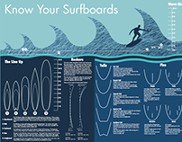 Surfboard Infographic