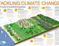 Climate Change Poster Infographic