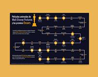 Infografía Walt Disney Pictures y los Oscars