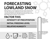 Forecasting Lowland Snow Infographic