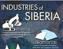 Industries of Siberia Infographics