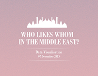 Who likes whom in the Middle East?