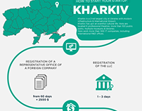 How to start your statup in Kharkiv Infographic
