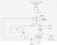 UX design - Task flow, User flow, Taxomony Diagram