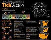 North American Distribution of Tick Vectors