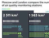Как и чем измерить вред грязного воздуха для здоровья?