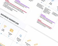 Workflow & Flowchart (Parcours Ux)