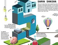 3D INFOGRAPHICS - SARVA SHIKSHA ABHIYAN