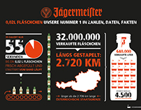 infographic for Jägermeister Austria