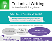 Udemy Industry Insights Podcast: Technical Writing