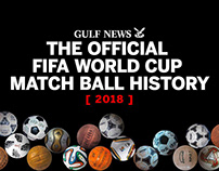 The Evolution of the FIFA World Cup match Ball.