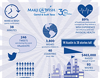 Infographic for Make-A-Wish Foundation