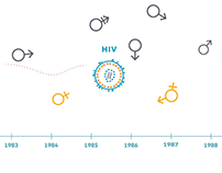 Explained: The HIV/AIDS Epidemic and What Will Stop It
