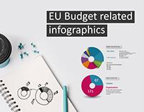 EU Budget infographics
